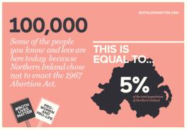 Northern Ireland abortion statistics