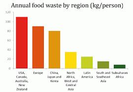 Food waste 3