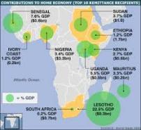 remittances1