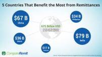 remittances3